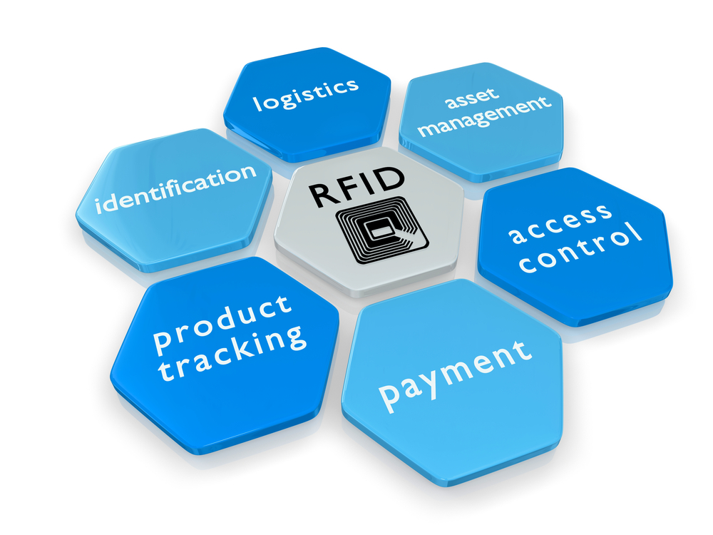 rfid in the business world essay Radio-frequency identification the world rfid market was worth us$889 billion the original business plan presented to investors in 1969 showed uses in.