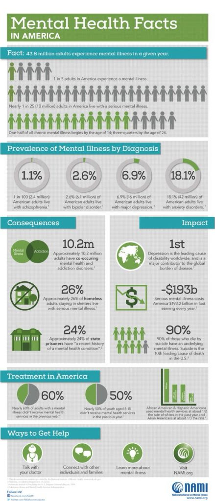 #CureStigma: Get the Mental Illness Facts, mental illness facts, facts on mental illness, cure stigma
